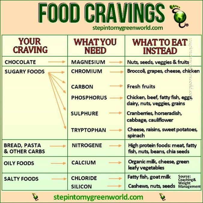 Food Craving Chart from stepintomygreenworld.com