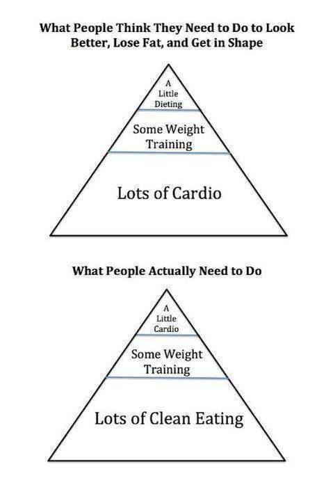 Strength Cardio Diet Pyramid