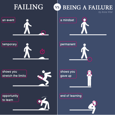 A short motivational comic by Anna Vital about failing vs. failure