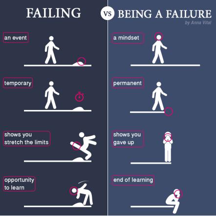 A short motivational comic by Anna Vital about failing vs. failure