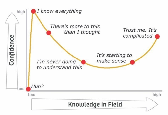 A line graph depiction of the Dunning-Kruger effect, in which the Y axis represents confidence, and the X represents Knowledge in a field. The graph depicts a sudden spike in confidence during low experience, which then sharply declines and gradually ascends as knowledge increases.